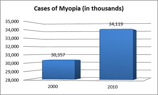 myopiacharts_4_2010