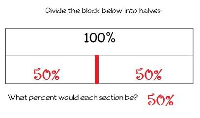 Percentage-block