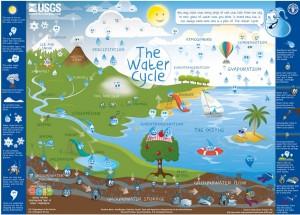 WaterCycleForKids-USGS