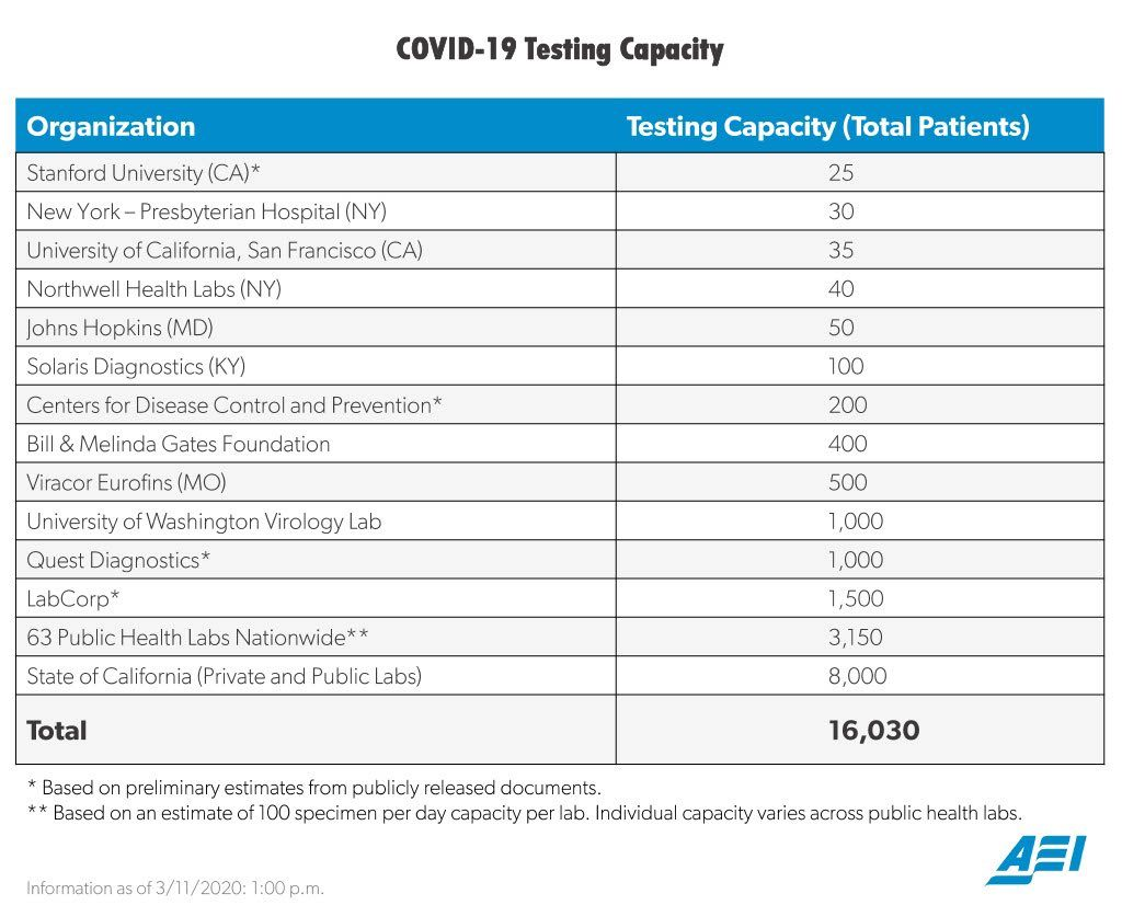 Covid Testing Ability